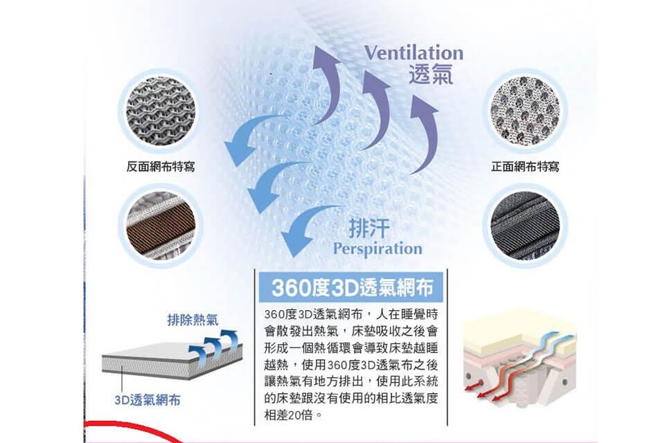 在床墊四周使用3D科技透氣網布,其立體式結構設計,隨著人體運動對床墊壓縮時,將內部的空氣排出