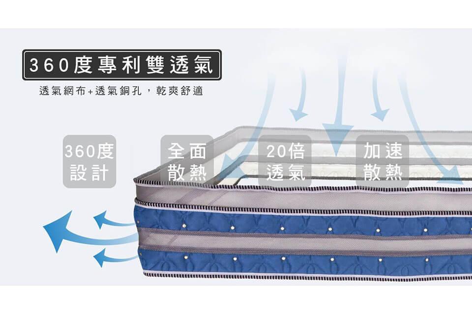 關於透氣床墊,在ptt上有許多網友會對此發表意見,每個人都有自己對於透氣床墊推薦的一套看法,以下,我們將針對獨立筒的透氣性做說明,讓您了解如果您買的獨立筒床墊沒有透氣床墊的設計與工法,會帶來什麼睡眠風險。